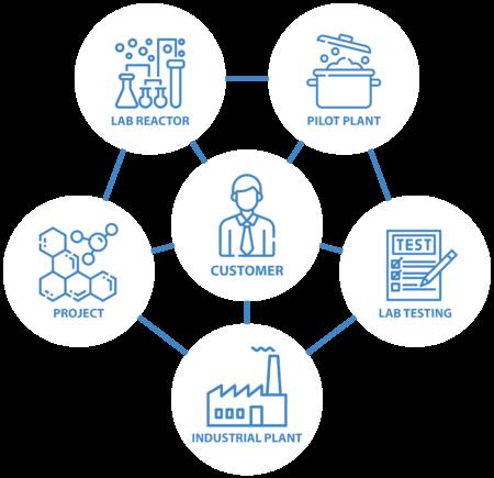 SIPOL Soluzioni Tecniche / Technical Solutions